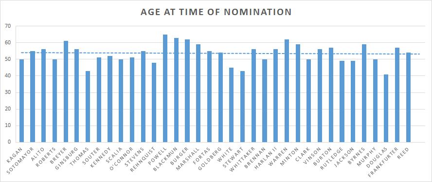 NominationAge