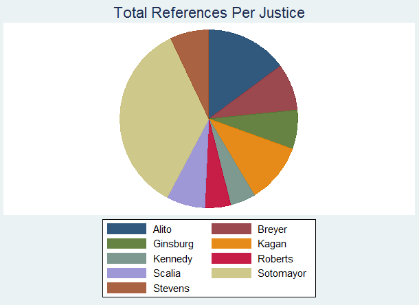 PieReferences