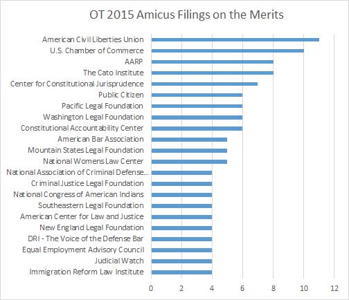 2015AmicusFilings
