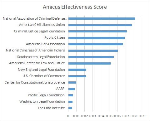 AmicusEffectiveness.png