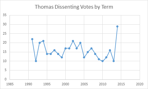 ThomasTermDissents.png