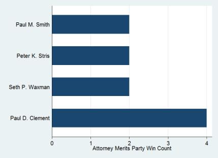 Attorneymeritspartywins.png