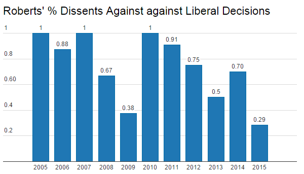 DissentsAgainstLib.png