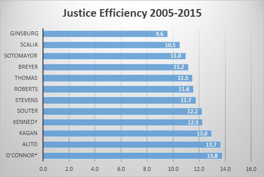 Efficiency2005-2015