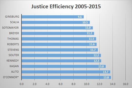 Efficiency2005-2015