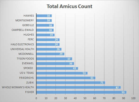 TotalAmicusCount.png
