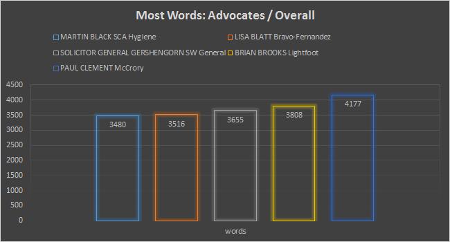 mostwords-case