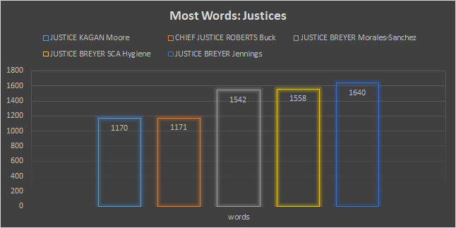 mostwords-justices