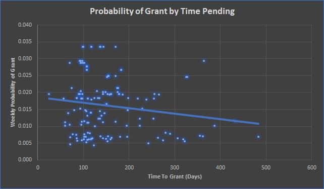 weeklyprobability_time