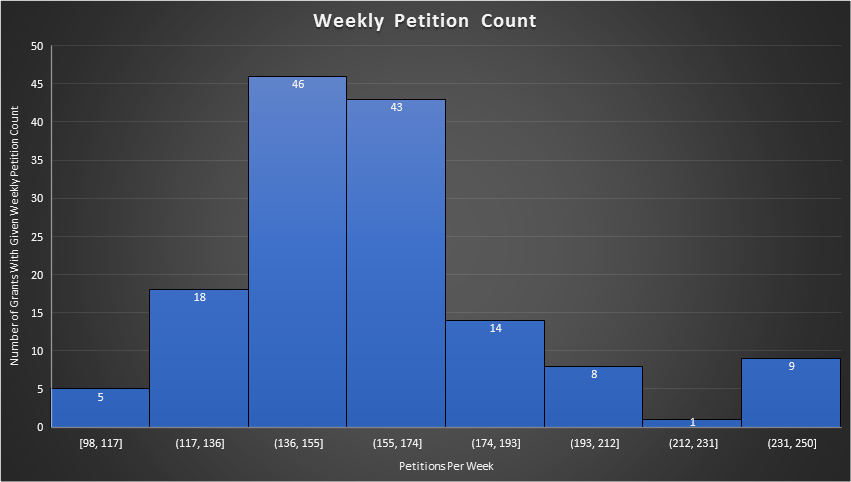 WeekPetCount.png
