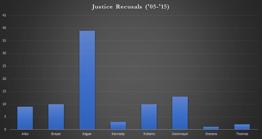 recusals
