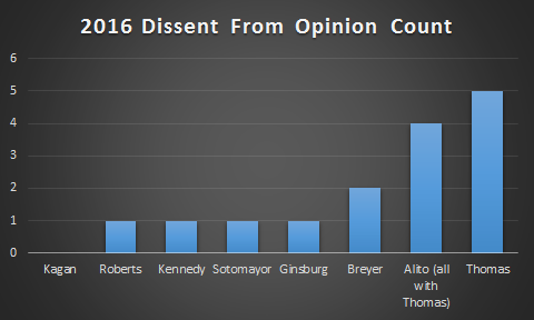 2016Dissents.png