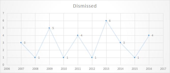Dismissals