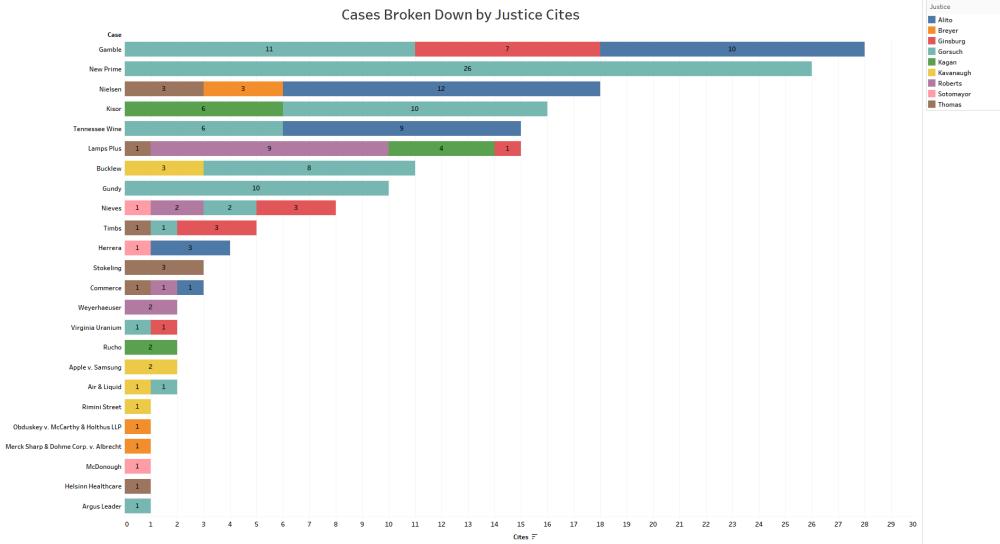 JusticeCase